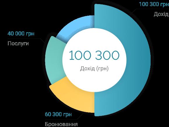 Візуальна статистика про дохід та кількість бронювань